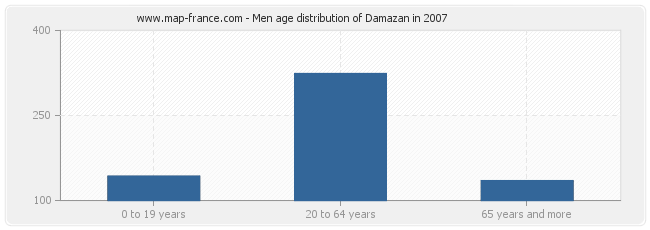 Men age distribution of Damazan in 2007