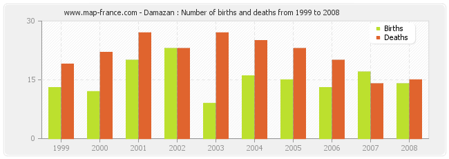 Damazan : Number of births and deaths from 1999 to 2008
