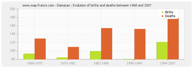 Damazan : Evolution of births and deaths between 1968 and 2007