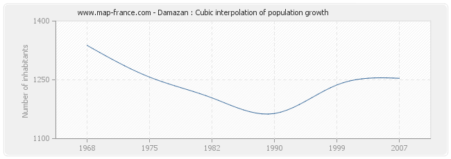 Damazan : Cubic interpolation of population growth