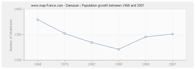 Population Damazan