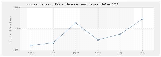 Population Dévillac