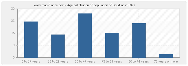 Age distribution of population of Doudrac in 1999