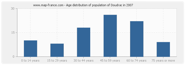 Age distribution of population of Doudrac in 2007