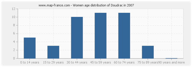 Women age distribution of Doudrac in 2007