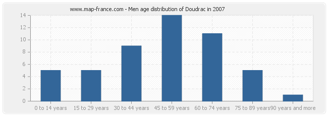 Men age distribution of Doudrac in 2007