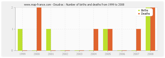 Doudrac : Number of births and deaths from 1999 to 2008