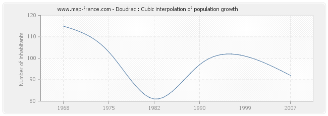 Doudrac : Cubic interpolation of population growth
