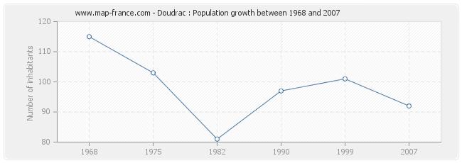 Population Doudrac