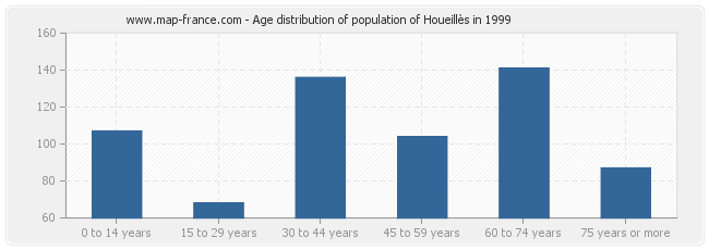 Age distribution of population of Houeillès in 1999