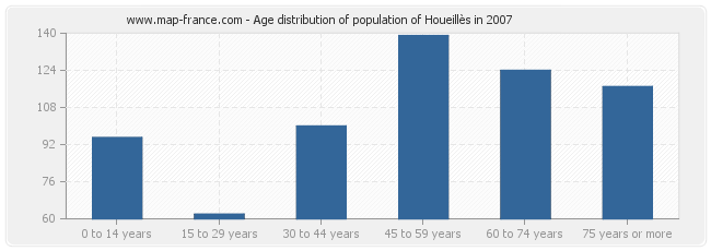 Age distribution of population of Houeillès in 2007