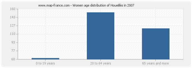 Women age distribution of Houeillès in 2007