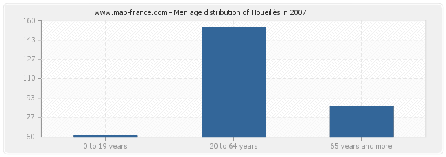 Men age distribution of Houeillès in 2007