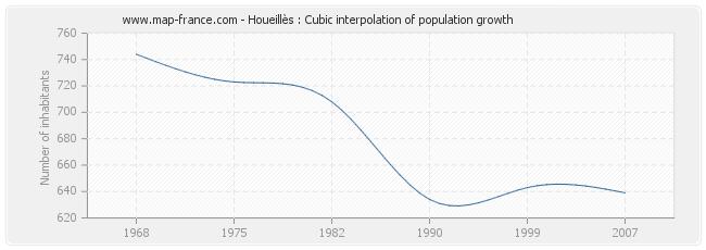 Houeillès : Cubic interpolation of population growth
