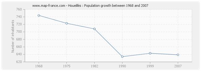 Population Houeillès