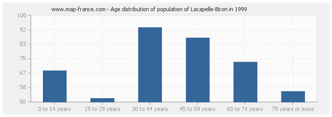 Age distribution of population of Lacapelle-Biron in 1999
