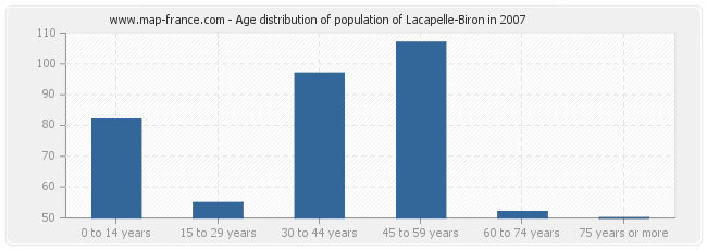 Age distribution of population of Lacapelle-Biron in 2007