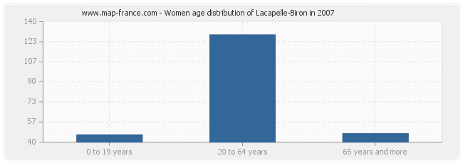 Women age distribution of Lacapelle-Biron in 2007