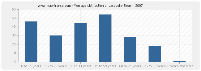 Men age distribution of Lacapelle-Biron in 2007