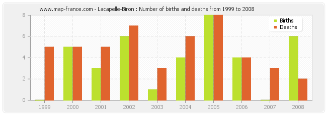 Lacapelle-Biron : Number of births and deaths from 1999 to 2008