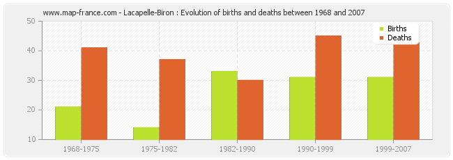 Lacapelle-Biron : Evolution of births and deaths between 1968 and 2007