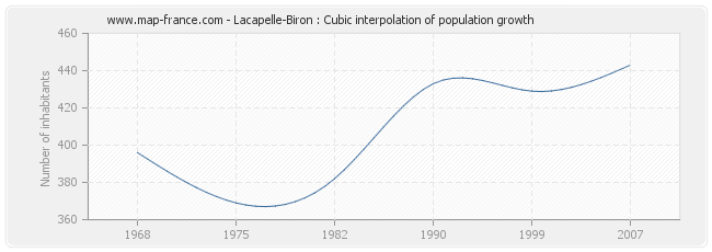 Lacapelle-Biron : Cubic interpolation of population growth