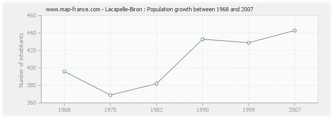 Population Lacapelle-Biron