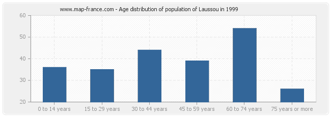 Age distribution of population of Laussou in 1999