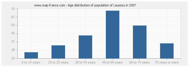 Age distribution of population of Laussou in 2007