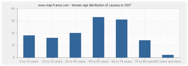 Women age distribution of Laussou in 2007