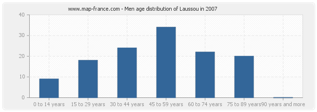 Men age distribution of Laussou in 2007