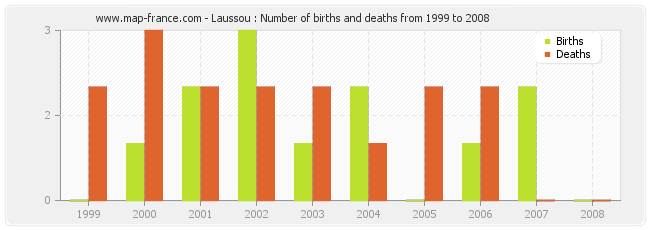 Laussou : Number of births and deaths from 1999 to 2008