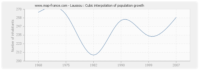 Laussou : Cubic interpolation of population growth