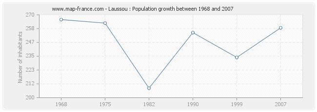 Population Laussou