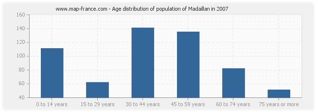 Age distribution of population of Madaillan in 2007