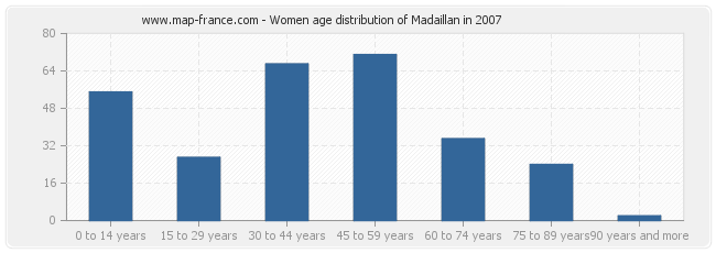 Women age distribution of Madaillan in 2007