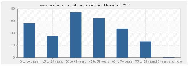 Men age distribution of Madaillan in 2007
