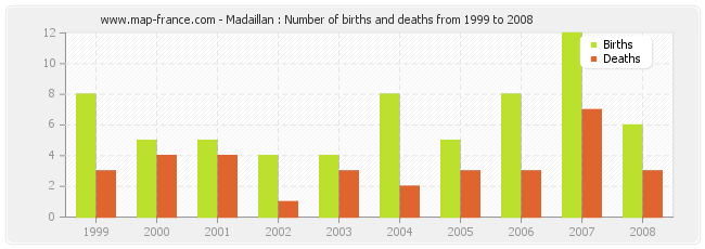 Madaillan : Number of births and deaths from 1999 to 2008