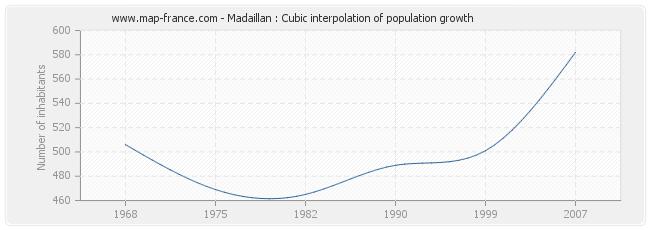 Madaillan : Cubic interpolation of population growth