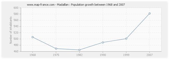 Population Madaillan