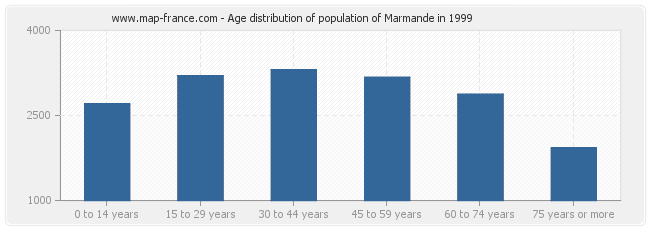 Age distribution of population of Marmande in 1999