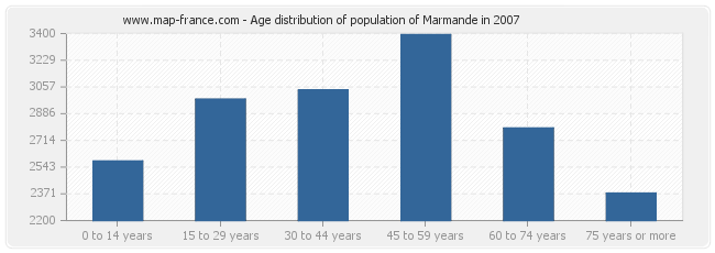 Age distribution of population of Marmande in 2007