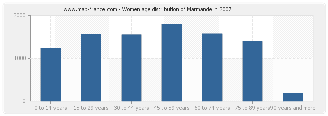 Women age distribution of Marmande in 2007
