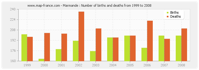 Marmande : Number of births and deaths from 1999 to 2008