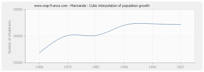 Marmande : Cubic interpolation of population growth