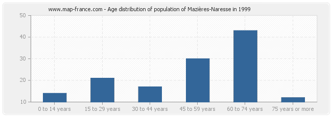 Age distribution of population of Mazières-Naresse in 1999