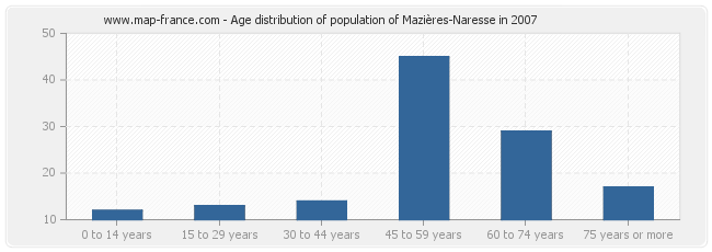 Age distribution of population of Mazières-Naresse in 2007