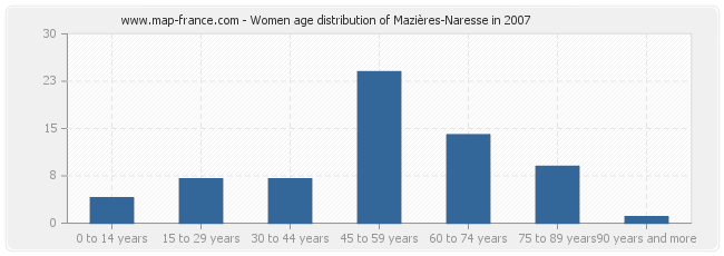 Women age distribution of Mazières-Naresse in 2007