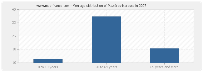 Men age distribution of Mazières-Naresse in 2007