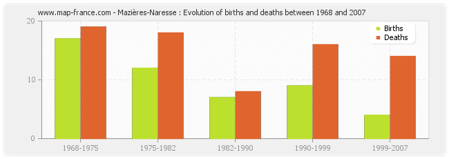 Mazières-Naresse : Evolution of births and deaths between 1968 and 2007